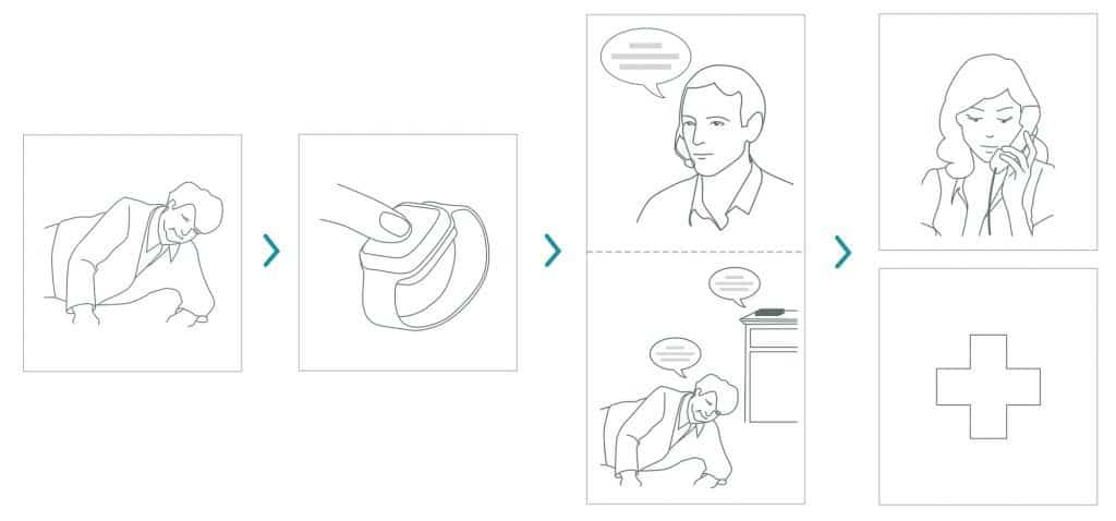 comment fonctionne la téléalarme